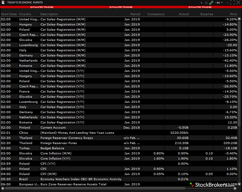 Interactive Brokers TWS research economic calendar tool