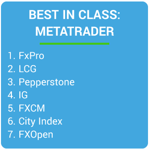 Best in Class - MetaTrader