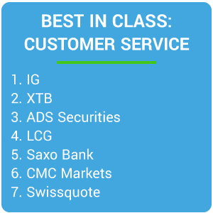 Best in Class - Customer Service