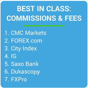 Best in Class - Commissions & Fees