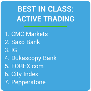 Best in Class - Active Trading