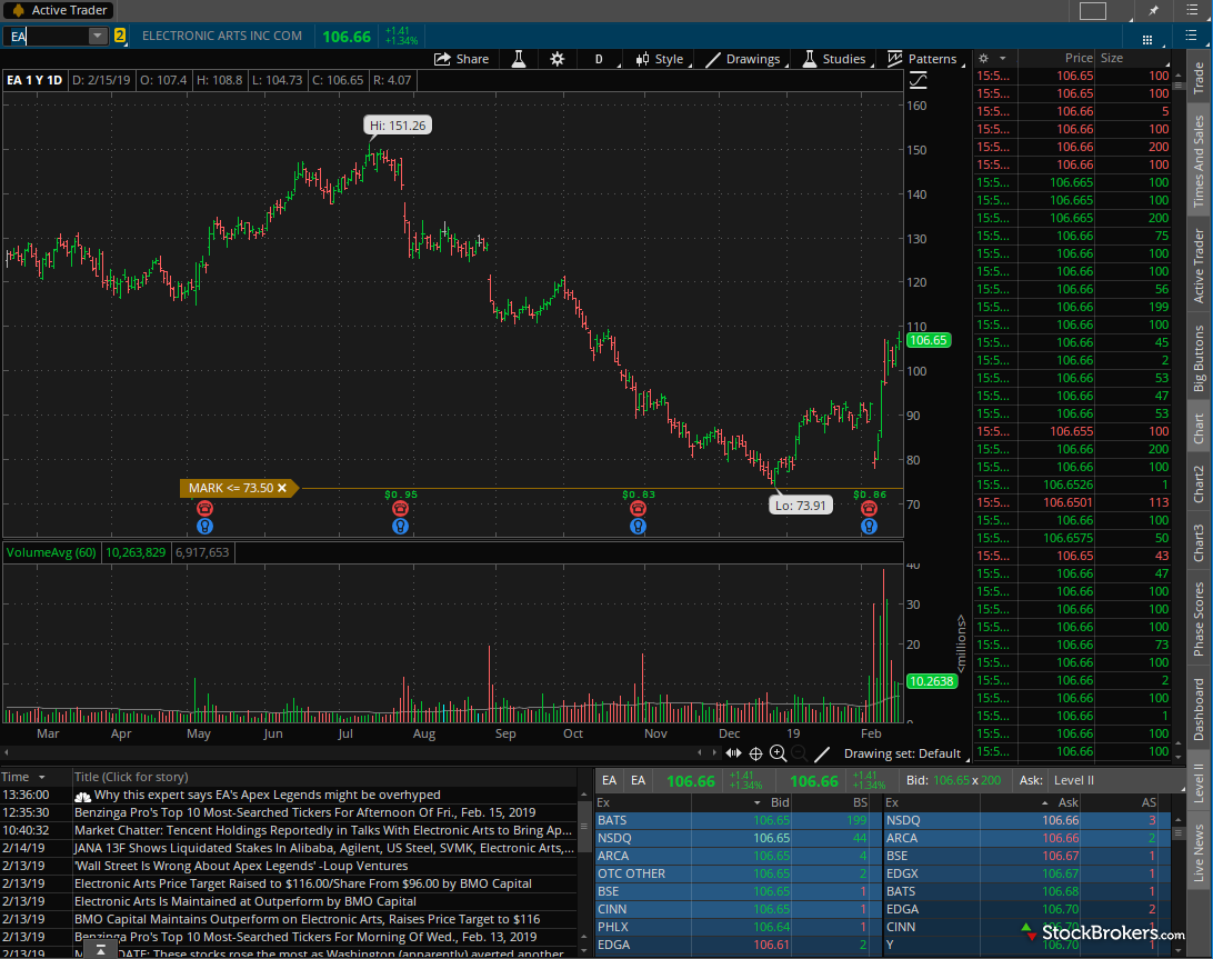 TD Ameritrade thinkorswim stock chart Active Trader