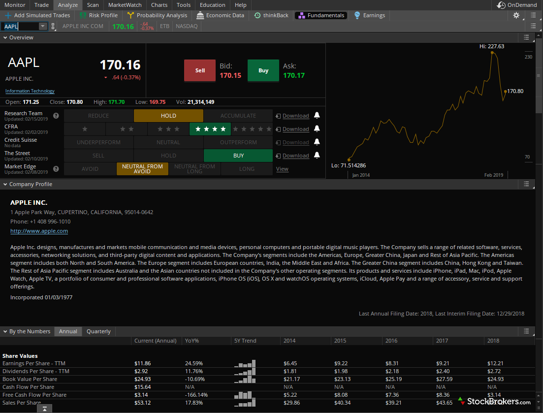 TD Ameritrade thinkorswim fundamental analysis