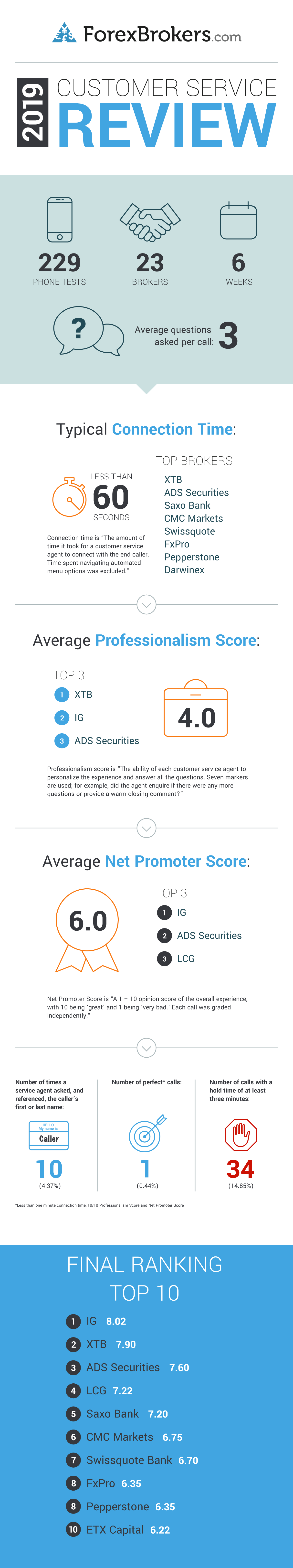 2019 online brokers customer service infographic