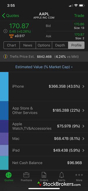 TD Ameritrade Mobile Trader Trefis analysis