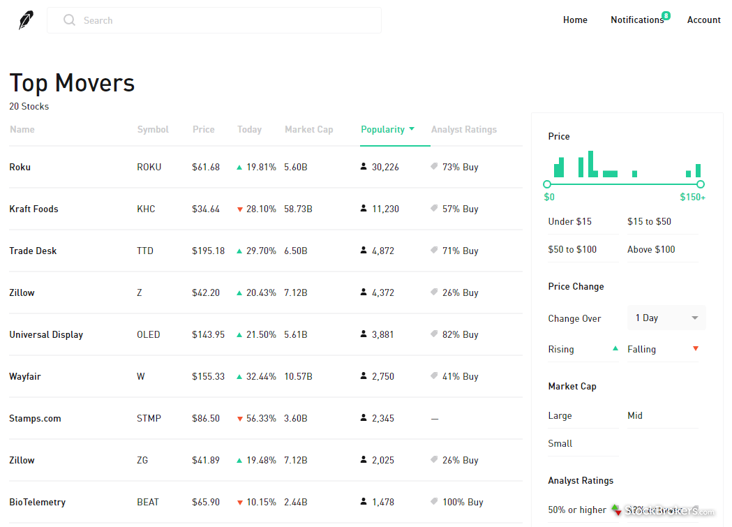 Robinhood stock research top movers