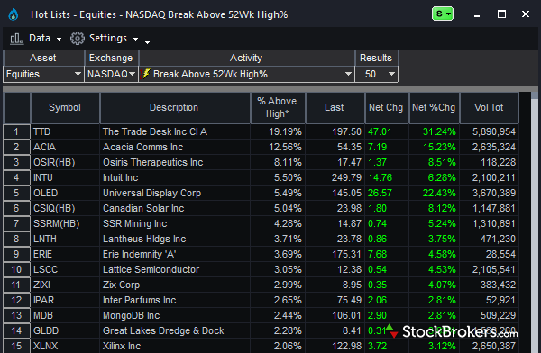 TradeStation stock hot lists