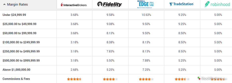 online brokerage margin rates comparison