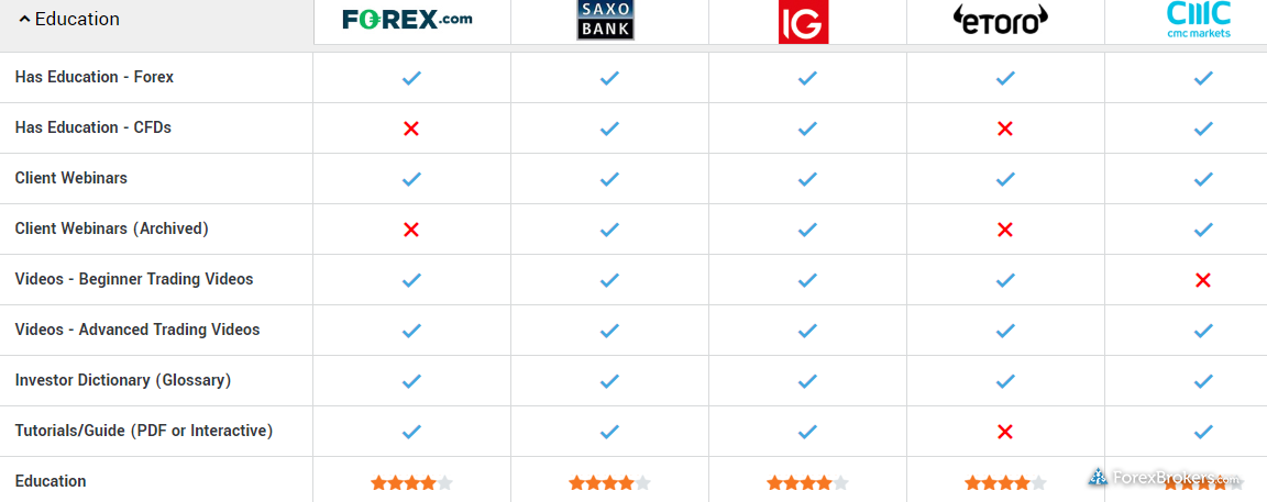 best forex brokers for beginners features comparison