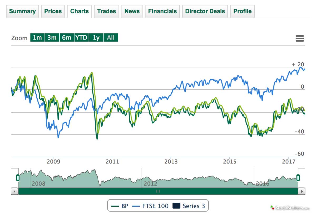 Lloyds Bank Website Charting
