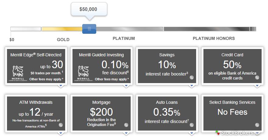 Merrill Edge Preferred Rewards Platinum status