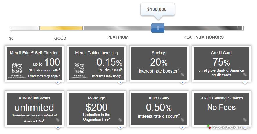 Merrill Edge Preferred Rewards Platinum Honors status