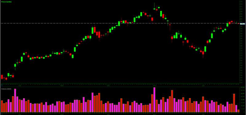 DAS Trader Pro Chart