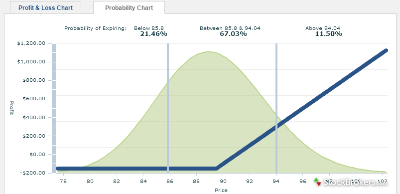 optionspxress probability chart