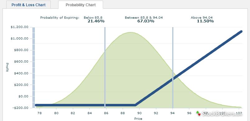 optionspxress probability chart