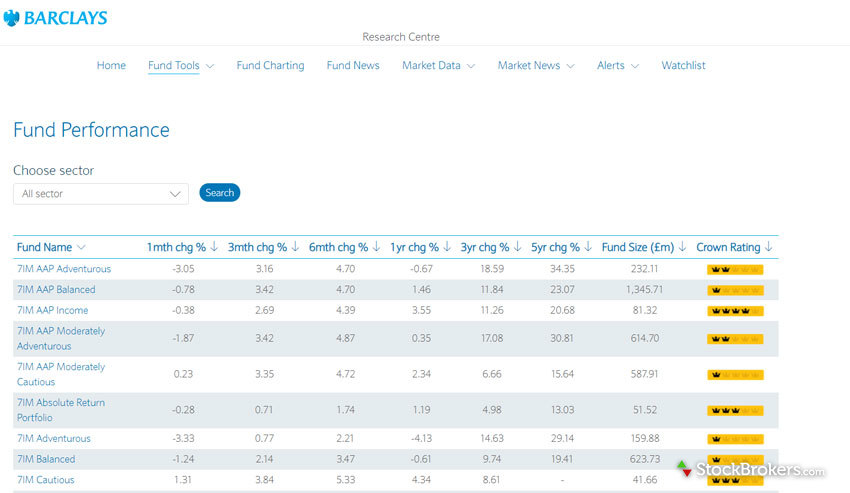Barclays Smart Investor Fund Performance