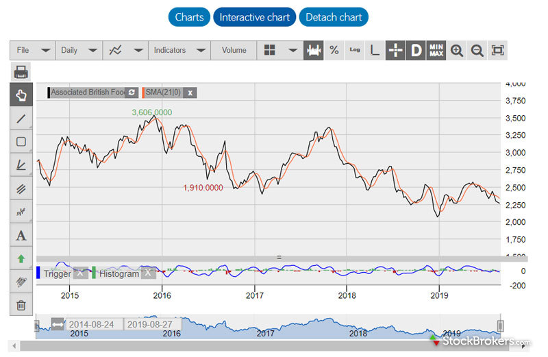 Barclays Smart Investor Chart with Technical Analysis