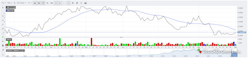 Halifax Share Dealing Chart with Technical Analysis