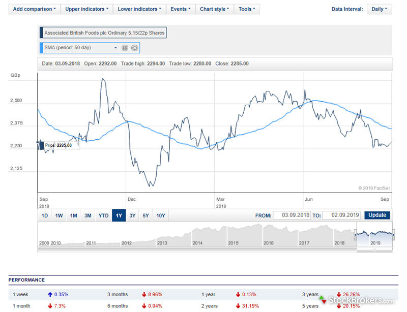 Hargreaves Lansdown Chart with Technical Analysis