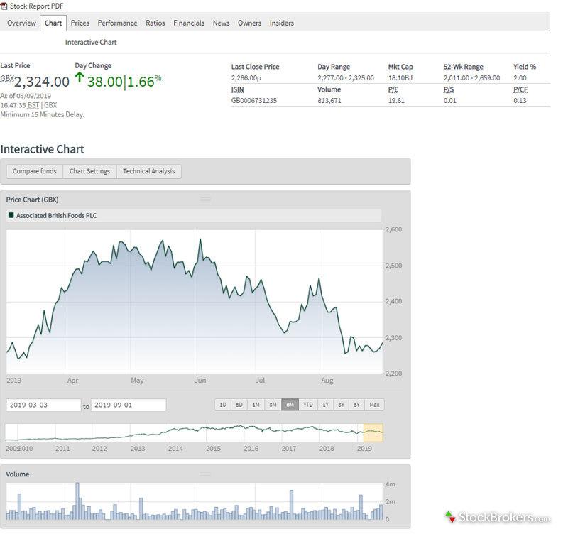 Interactive Investor Chart
