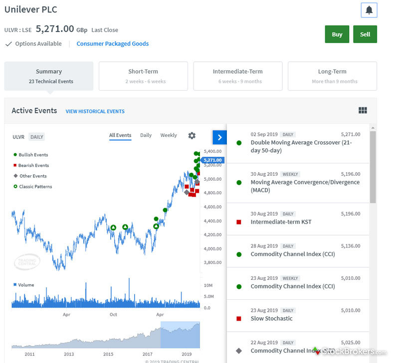 Interactive Investor Trading Central Tool
