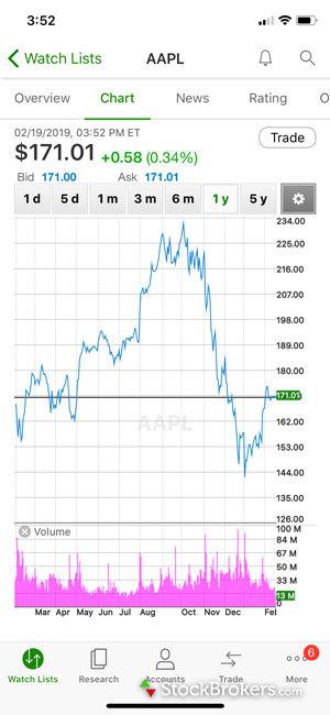 TD Ameritrade mobile stock chart