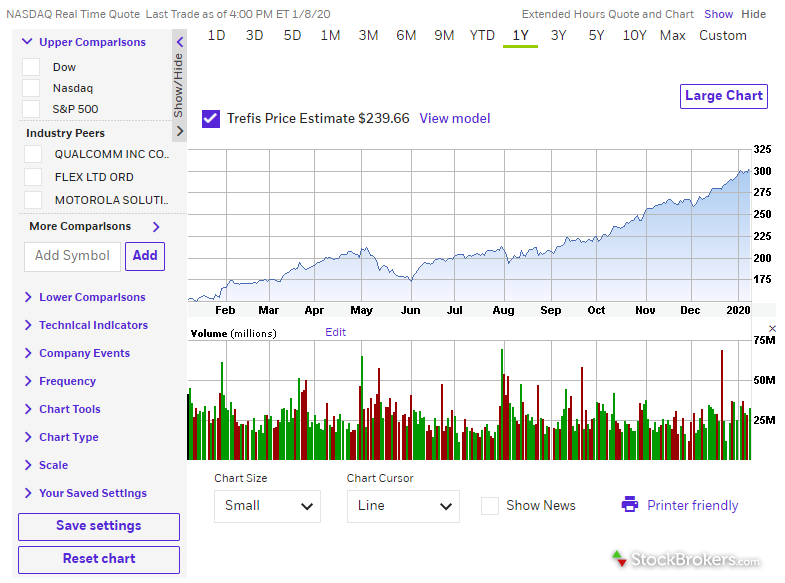 E*TRADE website stock chart