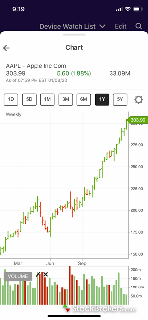 E*TRADE mobile stock chart