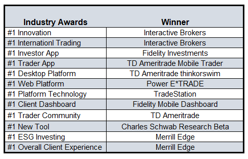 2020 best online brokers industry award winners