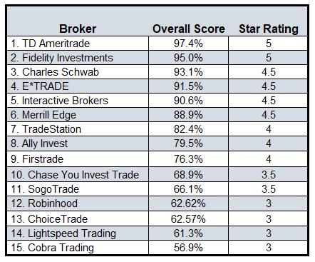2020 best online brokers overall ratings