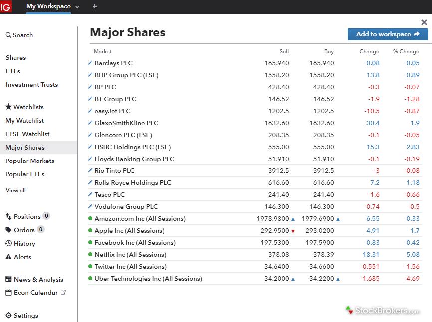 IG online trading platform shares watch list