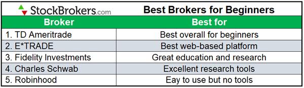 2020 best online brokers for beginners