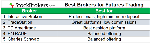 best brokers for futures trading