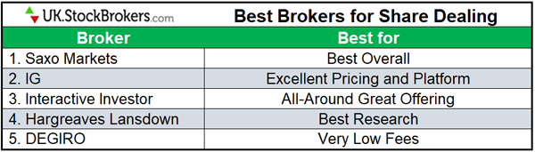 best brokers for share dealing