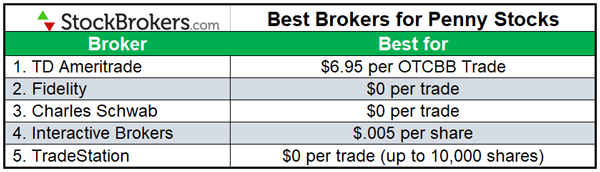 Best Brokers for Penny Stocks