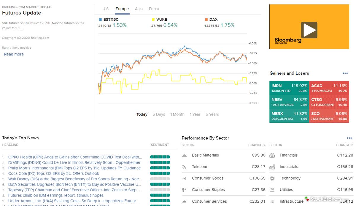 Interactive Brokers Market Overview