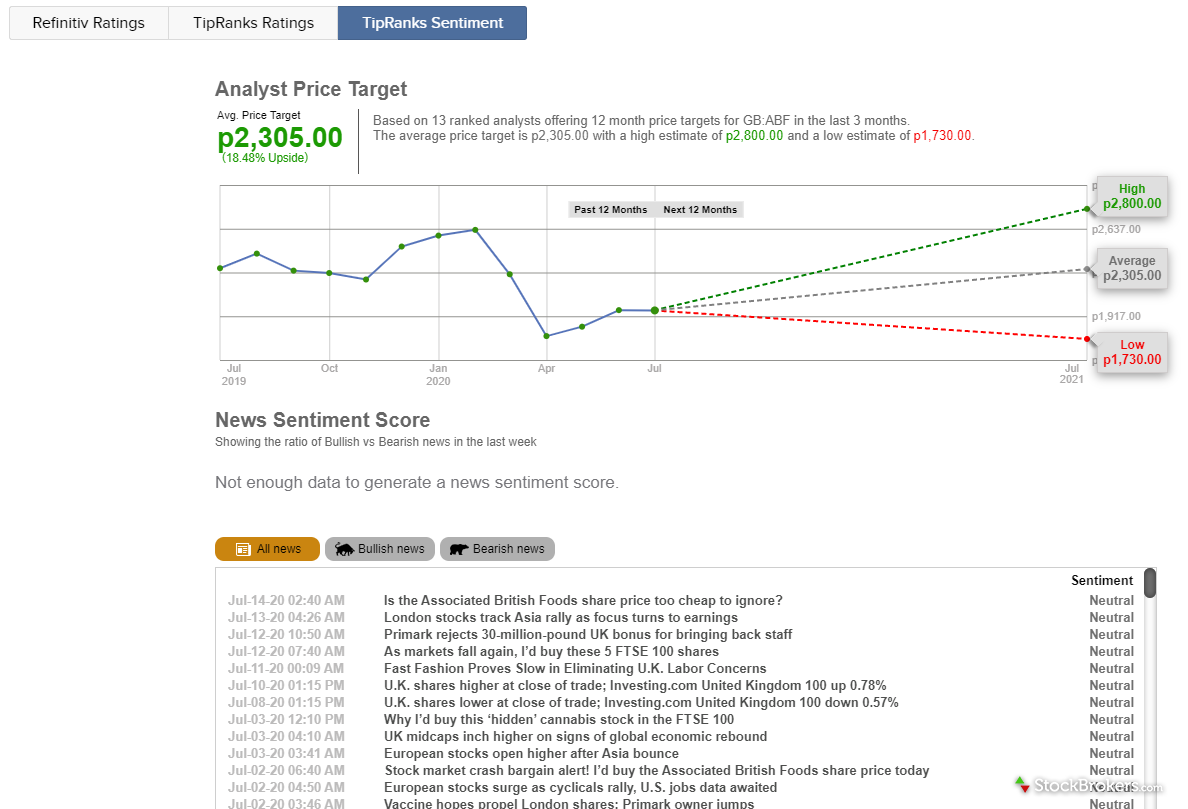 Interactive Brokers Client Portal Analyst Ratings