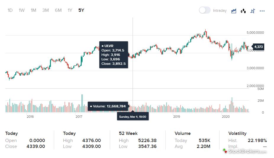 Interactive Brokers Client Portal Chart
