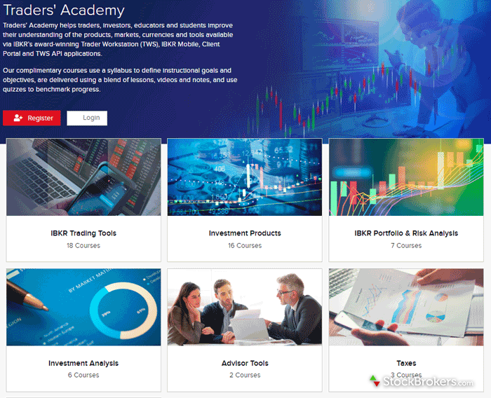Interactive Brokers Traders Academy Courses