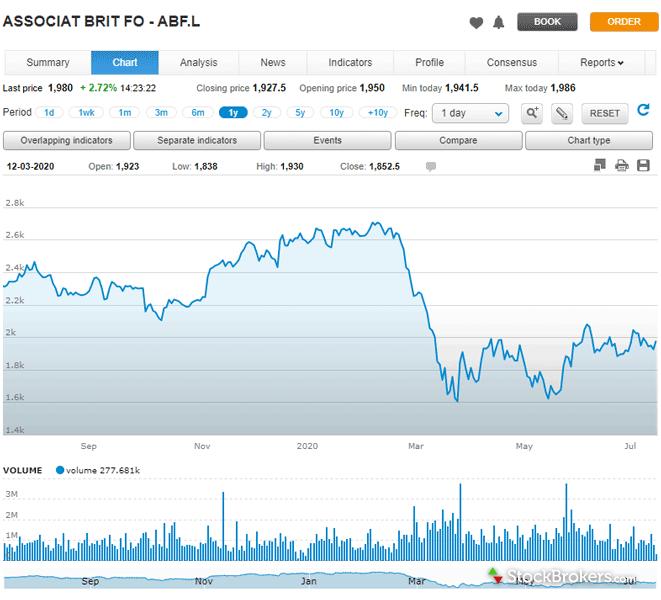 FinecoBank Chart