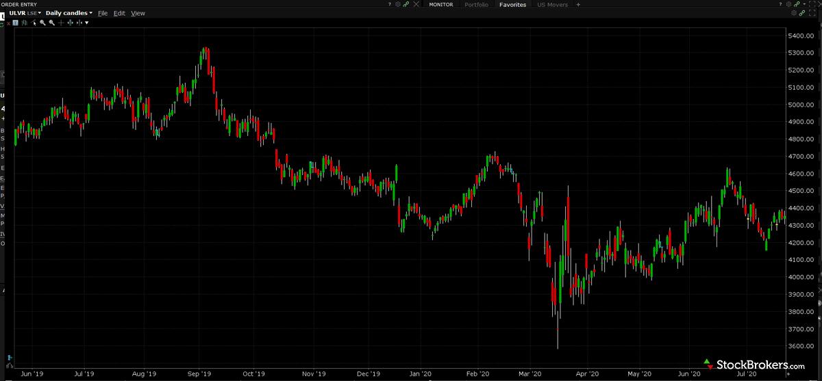 Interactive Brokers TWS Chart