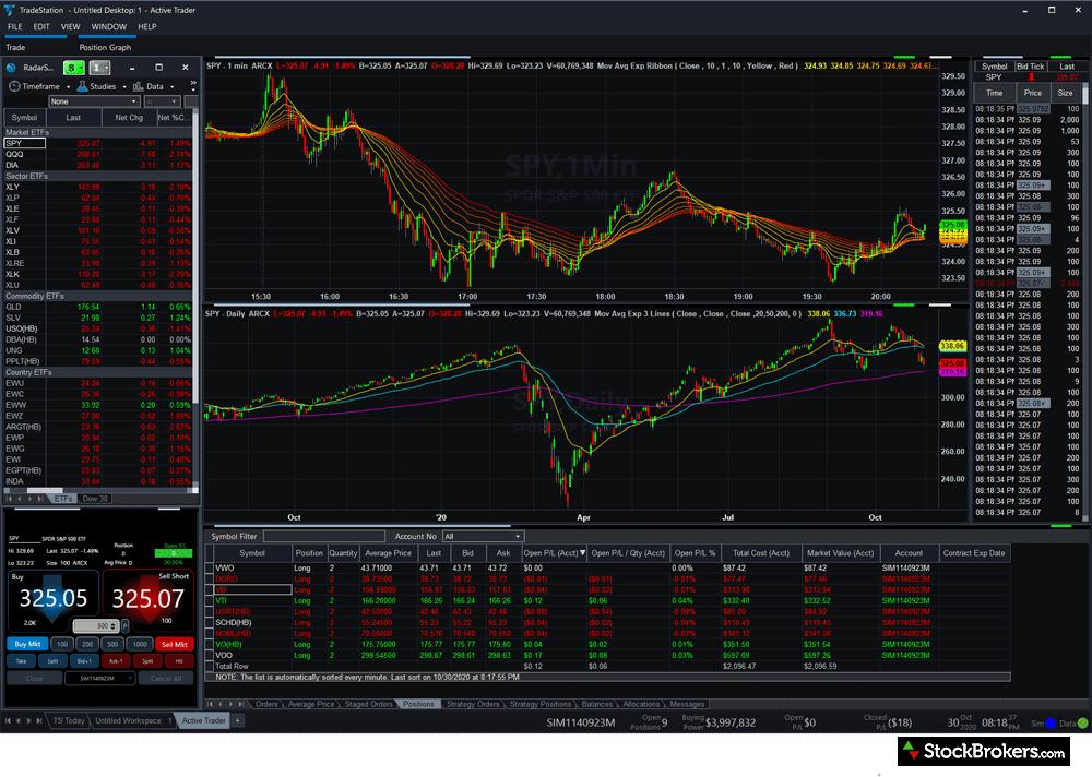 Best day trading platform TradeStation desktop platform