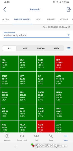 Merrill Edge mobile market movers heatmap