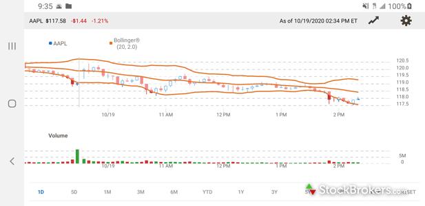 Merrill Edge mobile stock chart landscape