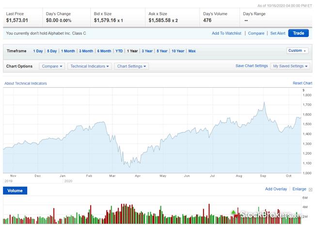 Merrill Edge website stock chart