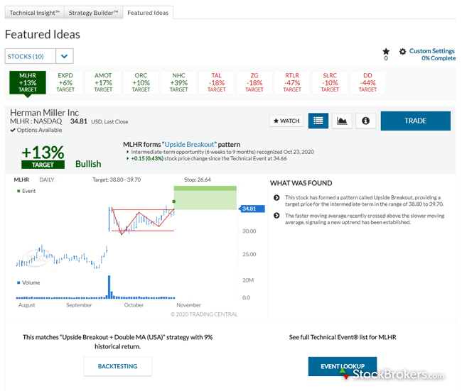 Ally Invest website research Trading Central (Recognia) Featured Ideas
