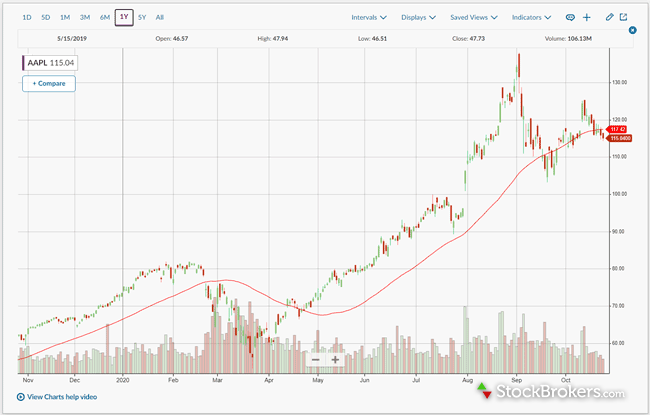 Ally Invest stock chart