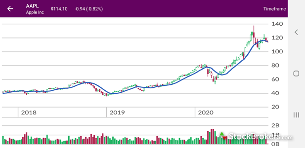 Ally Invest mobile stock chart