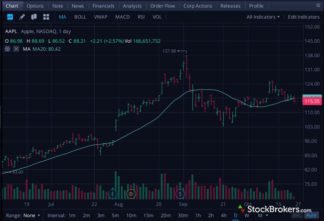 Webull desktop platform stock charts