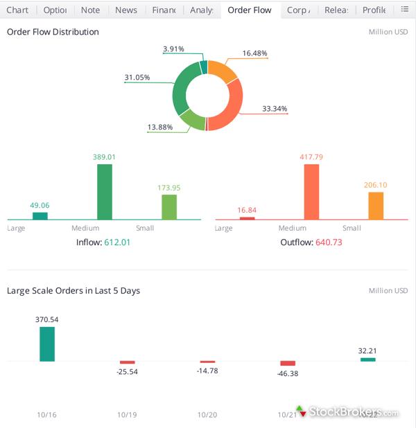 Webull stock research fundamental analysis